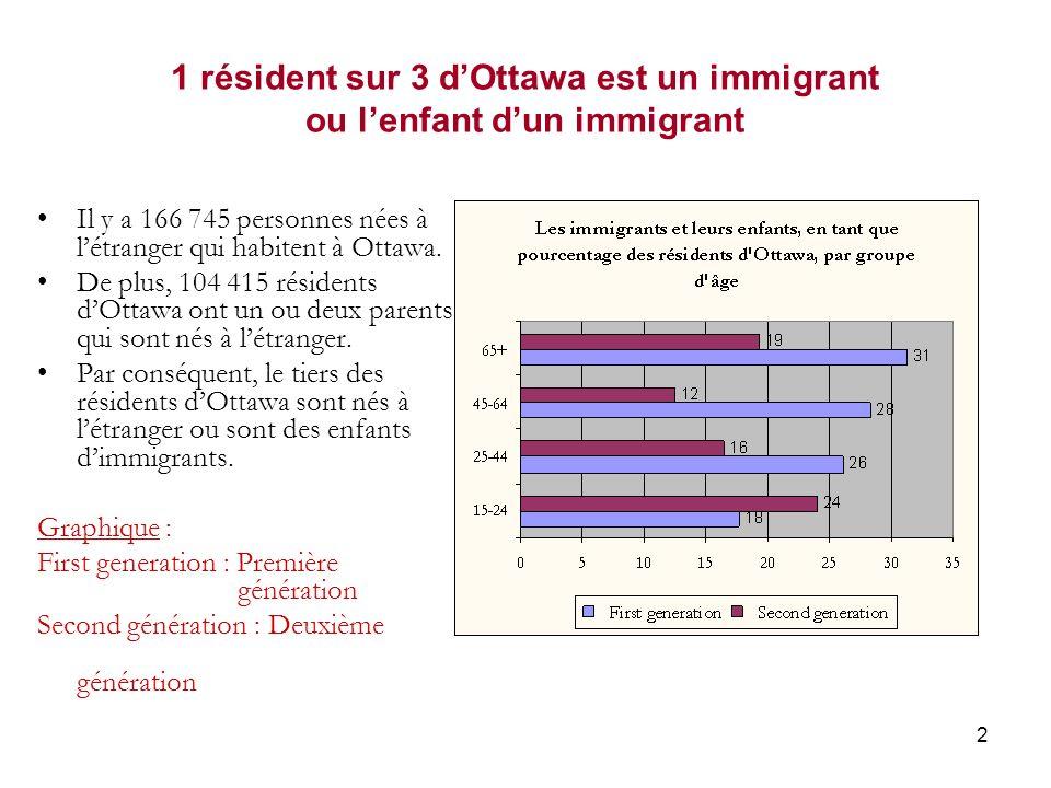 13 Statut de minorité visible des immigrants La proportion de membres des minorités visibles parmi les déferlements successifs dimmigrants sest accrue de façon progressive au fil des décennies.