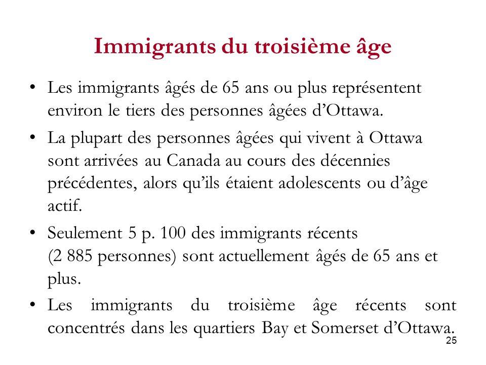 25 Immigrants du troisième âge Les immigrants âgés de 65 ans ou plus représentent environ le tiers des personnes âgées dOttawa.