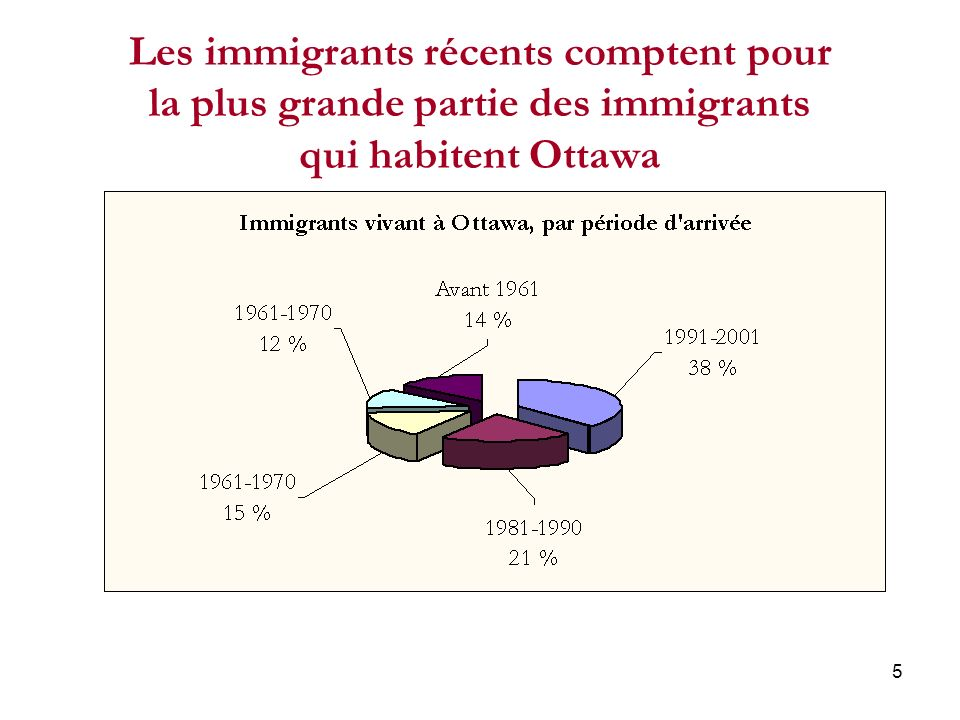 6 Les nouveaux arrivants à Ottawa comprennent, et de loin, le plus grand nombre de réfugiés La proportion annuelle moyenne de réfugiés parmi les immigrants qui avaient lintention de sétablir à Ottawa était de 29 p.