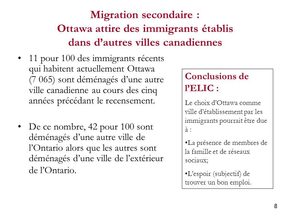 8 Migration secondaire : Ottawa attire des immigrants établis dans dautres villes canadiennes 11 pour 100 des immigrants récents qui habitent actuellement Ottawa (7 065) sont déménagés dune autre ville canadienne au cours des cinq années précédant le recensement.