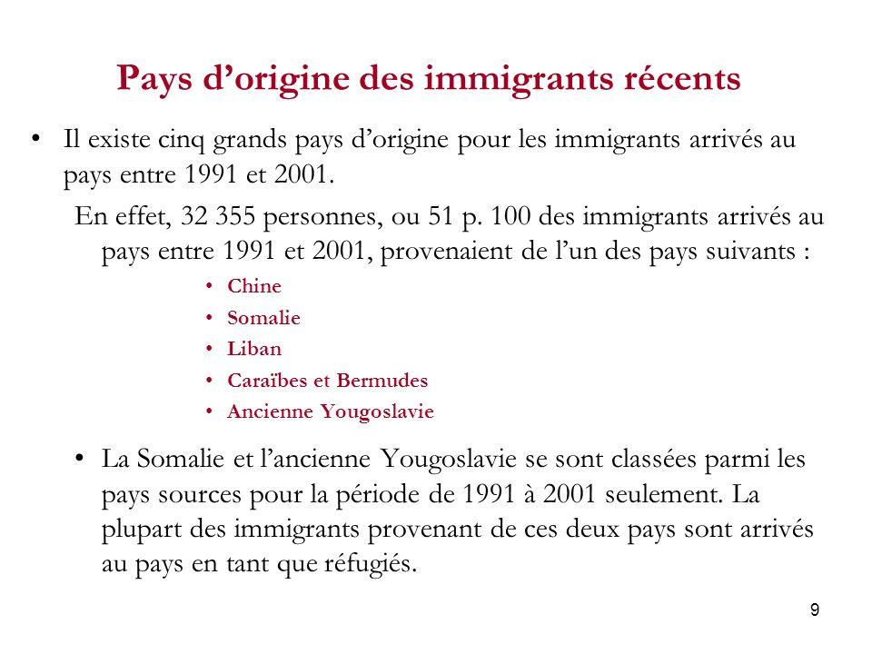 9 Pays dorigine des immigrants récents Il existe cinq grands pays dorigine pour les immigrants arrivés au pays entre 1991 et 2001.