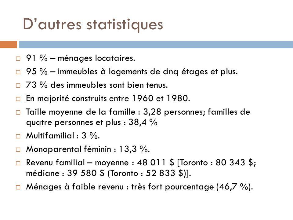 Dautres statistiques 91 % – ménages locataires.