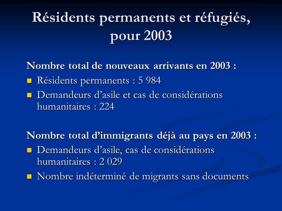 Résidents permanents et réfugiés, pour 2003 Nombre total de nouveaux arrivants en 2003 : Résidents permanents : 5 984 Résidents permanents : 5 984 Demandeurs dasile et cas de considérations humanitaires : 224 Demandeurs dasile et cas de considérations humanitaires : 224 Nombre total dimmigrants déjà au pays en 2003 : Demandeurs dasile, cas de considérations humanitaires : 2 029 Demandeurs dasile, cas de considérations humanitaires : 2 029 Nombre indéterminé de migrants sans documents Nombre indéterminé de migrants sans documents