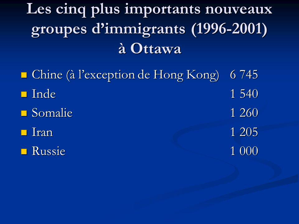 Les cinq plus importants nouveaux groupes dimmigrants (1996-2001) à Ottawa Chine (à lexception de Hong Kong)6 745 Chine (à lexception de Hong Kong)6 745 Inde1 540 Inde1 540 Somalie1 260 Somalie1 260 Iran1 205 Iran1 205 Russie1 000 Russie1 000