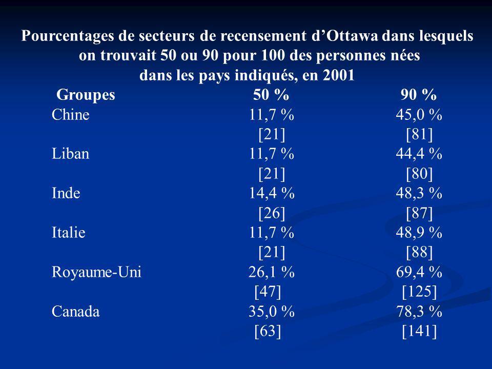 Pourcentages de secteurs de recensement dOttawa dans lesquels on trouvait 50 ou 90 pour 100 des personnes nées dans les pays indiqués, en 2001 Groupes50 %90 % Chine11,7 %45,0 % [21][81] Liban11,7 %44,4 % [21][80] Inde14,4 %48,3 % [26][87] Italie11,7 %48,9 % [21][88] Royaume-Uni26,1 %69,4 % [47][125] Canada35,0 %78,3 % [63][141]