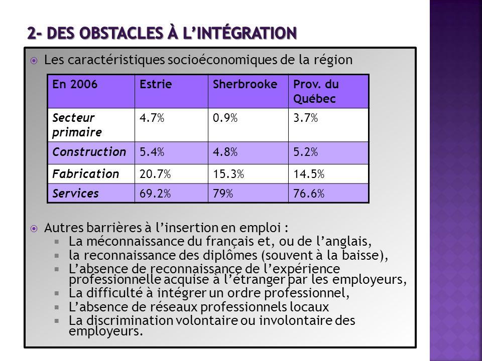 Les caractéristiques socioéconomiques de la région Autres barrières à linsertion en emploi : La méconnaissance du français et, ou de langlais, la reco