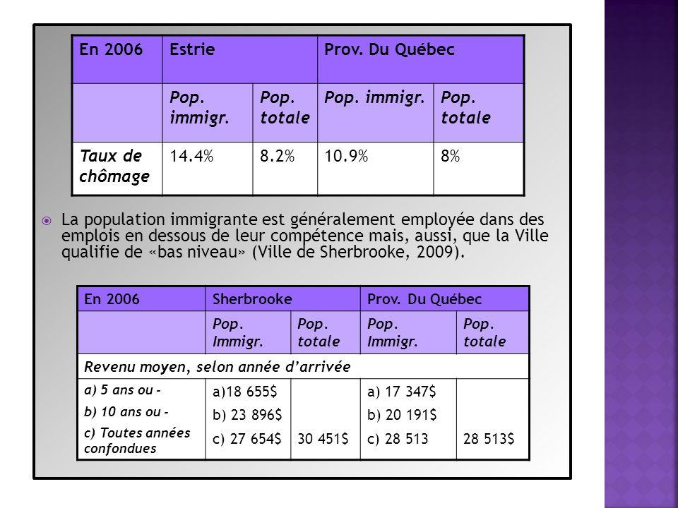 La population immigrante est généralement employée dans des emplois en dessous de leur compétence mais, aussi, que la Ville qualifie de «bas niveau» (