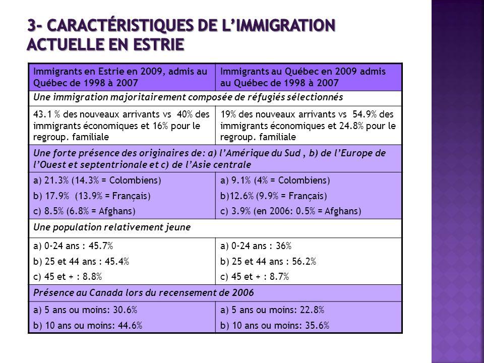 Immigrants en Estrie en 2009, admis au Québec de 1998 à 2007 Immigrants au Québec en 2009 admis au Québec de 1998 à 2007 Une immigration majoritaireme