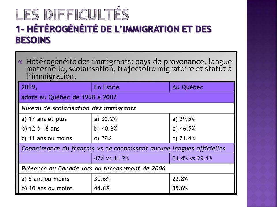 Hétérogénéité des immigrants: pays de provenance, langue maternelle, scolarisation, trajectoire migratoire et statut à limmigration. 2009,En EstrieAu