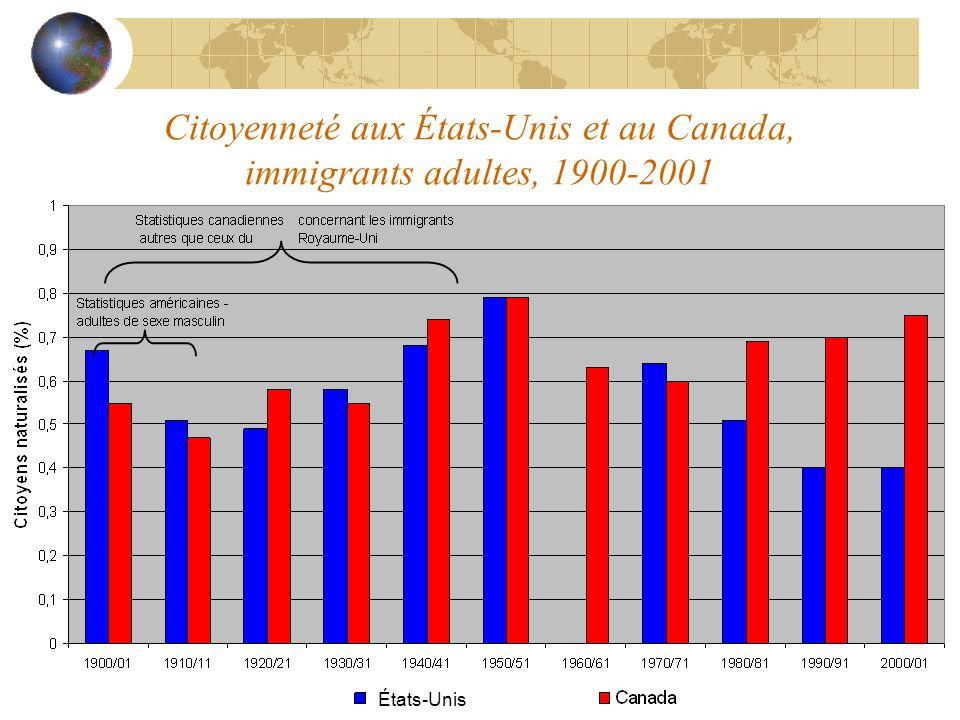 Citoyenneté aux États-Unis et au Canada, immigrants adultes, 1900-2001 États-Unis