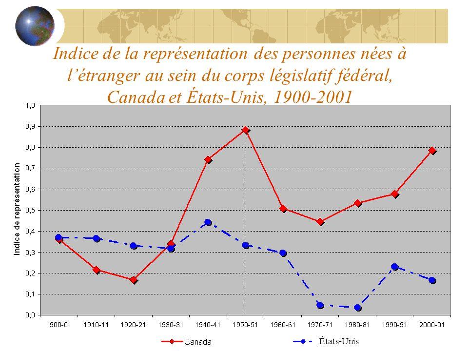 Indice de la représentation des personnes nées à létranger au sein du corps législatif fédéral, Canada et États-Unis, 1900-2001 États-Unis