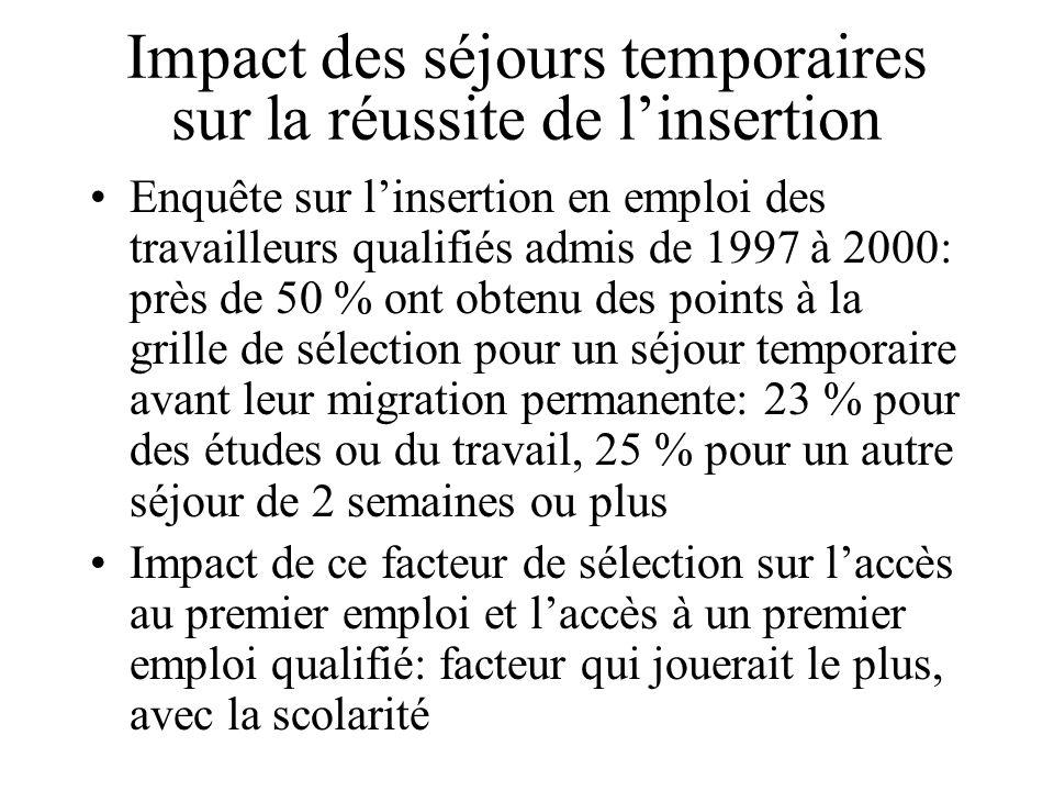 Impact des séjours temporaires sur la réussite de linsertion Enquête sur linsertion en emploi des travailleurs qualifiés admis de 1997 à 2000: près de