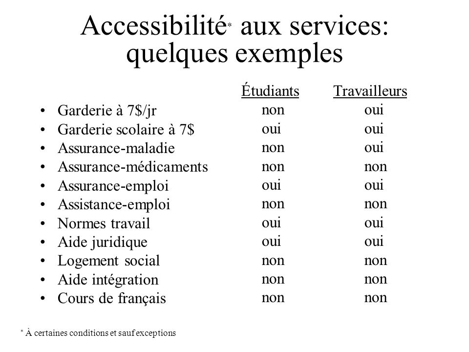 Accessibilité * aux services: quelques exemples Garderie à 7$/jr Garderie scolaire à 7$ Assurance-maladie Assurance-médicaments Assurance-emploi Assis