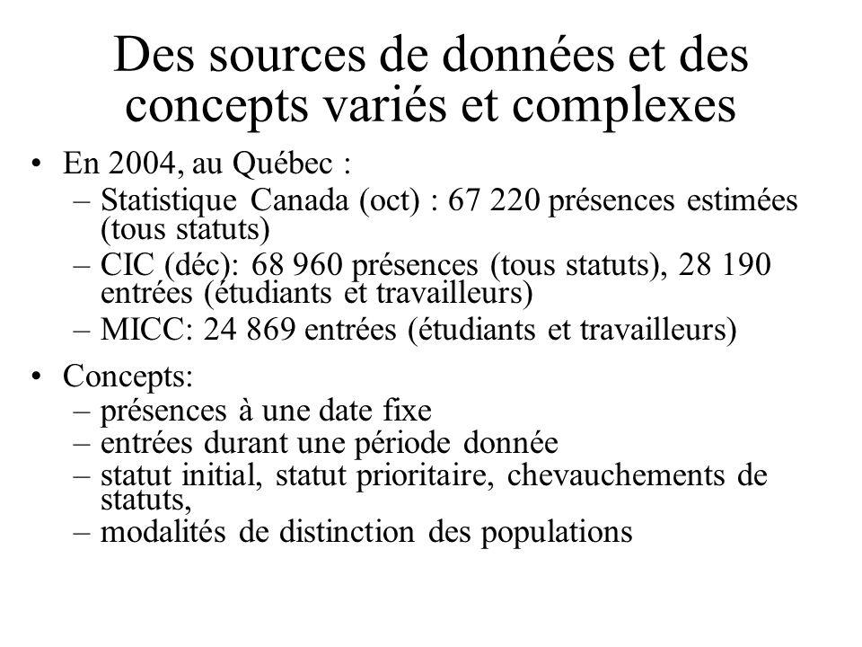 Des sources de données et des concepts variés et complexes En 2004, au Québec : –Statistique Canada (oct) : 67 220 présences estimées (tous statuts) –