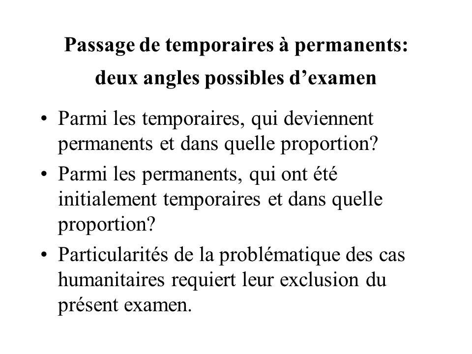 Passage de temporaires à permanents: deux angles possibles dexamen Parmi les temporaires, qui deviennent permanents et dans quelle proportion? Parmi l