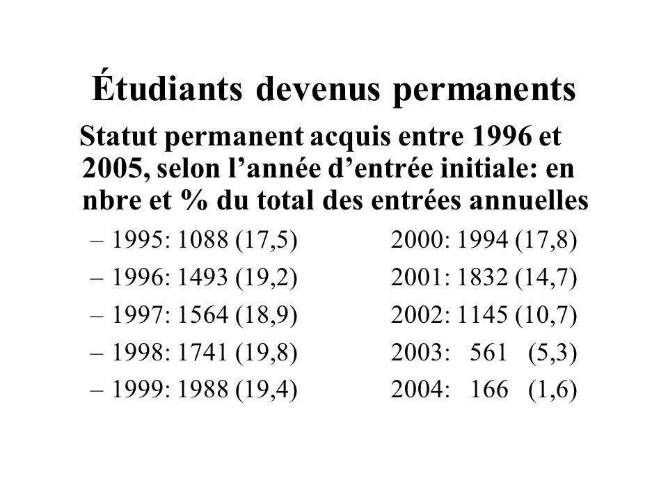 Étudiants devenus permanents Statut permanent acquis entre 1996 et 2005, selon lannée dentrée initiale: en nbre et % du total des entrées annuelles –1