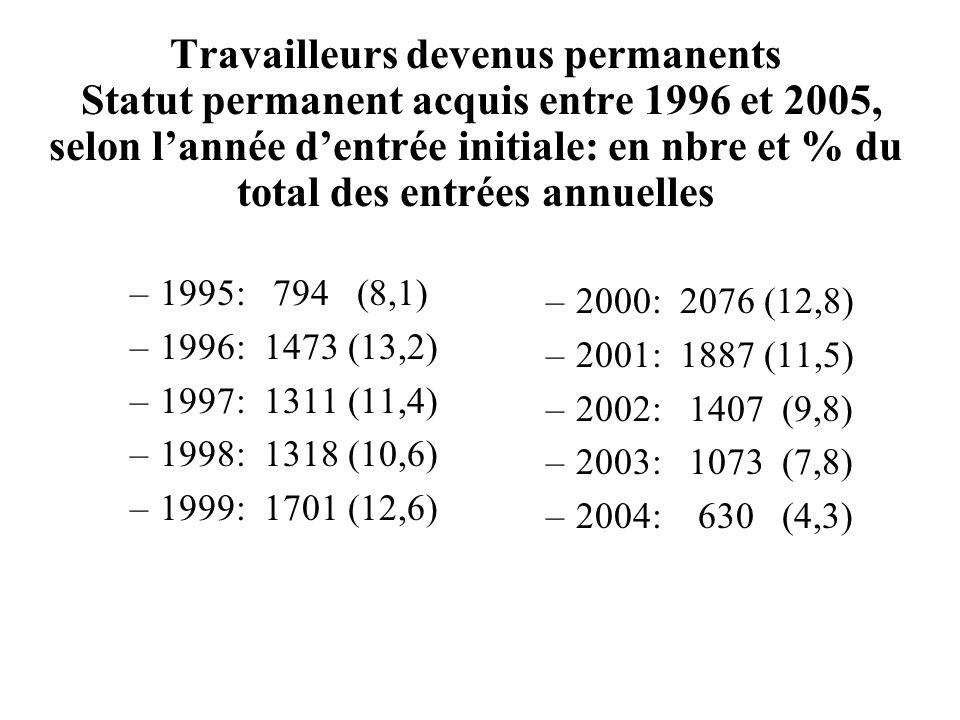 Travailleurs devenus permanents Statut permanent acquis entre 1996 et 2005, selon lannée dentrée initiale: en nbre et % du total des entrées annuelles