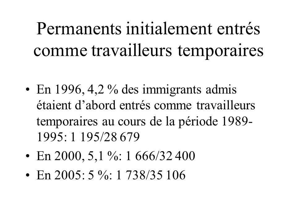 Permanents initialement entrés comme travailleurs temporaires En 1996, 4,2 % des immigrants admis étaient dabord entrés comme travailleurs temporaires