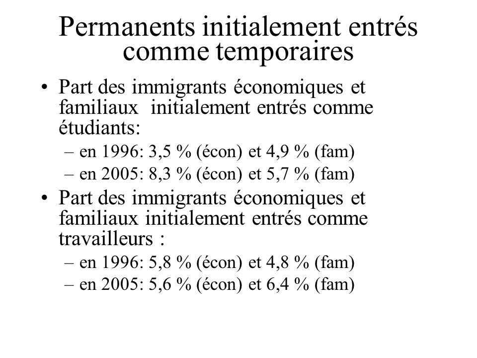 Permanents initialement entrés comme temporaires Part des immigrants économiques et familiaux initialement entrés comme étudiants: –en 1996: 3,5 % (éc