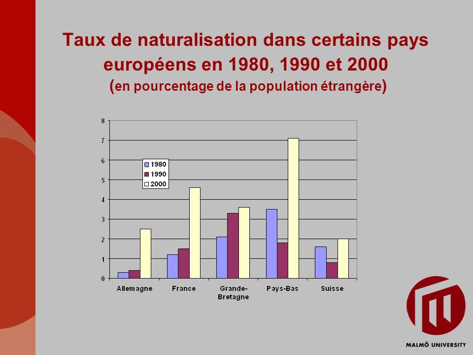 Taux de naturalisation dans certains pays européens en 1980, 1990 et 2000 ( en pourcentage de la population étrangère )