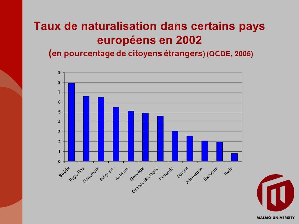 Taux de naturalisation dans certains pays européens en 2002 ( en pourcentage de citoyens étrangers ) (OCDE, 2005)