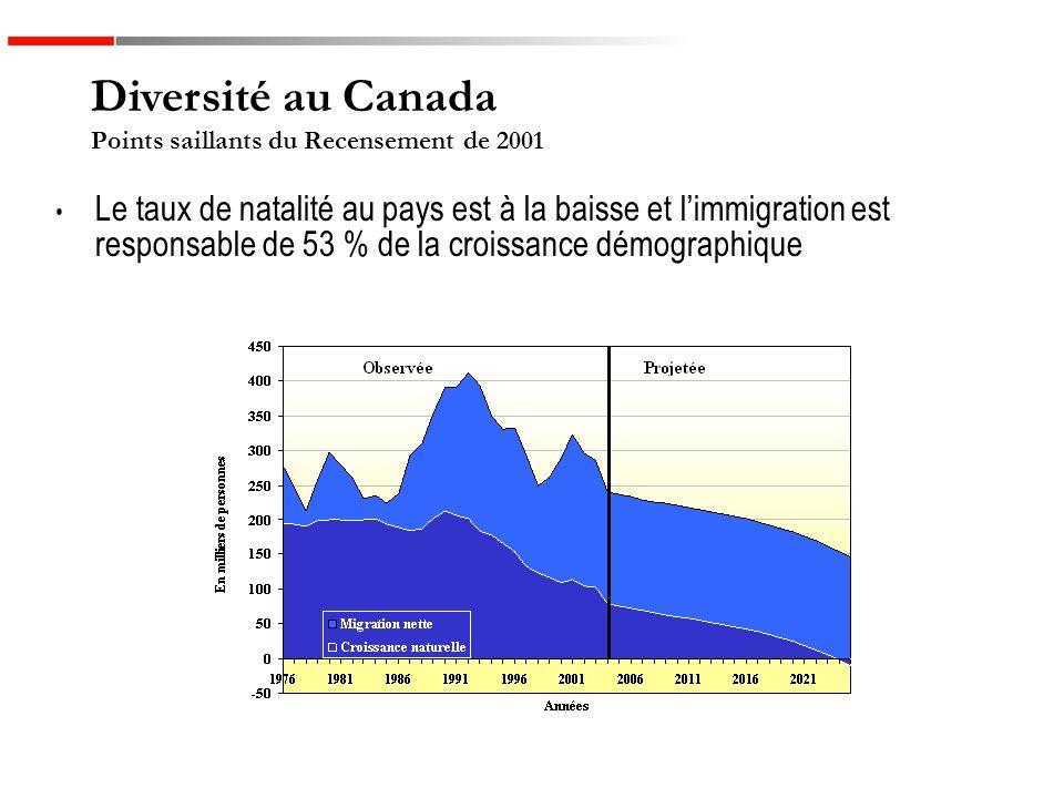 Le taux de natalité au pays est à la baisse et limmigration est responsable de 53 % de la croissance démographique Diversité au Canada Points saillants du Recensement de 2001