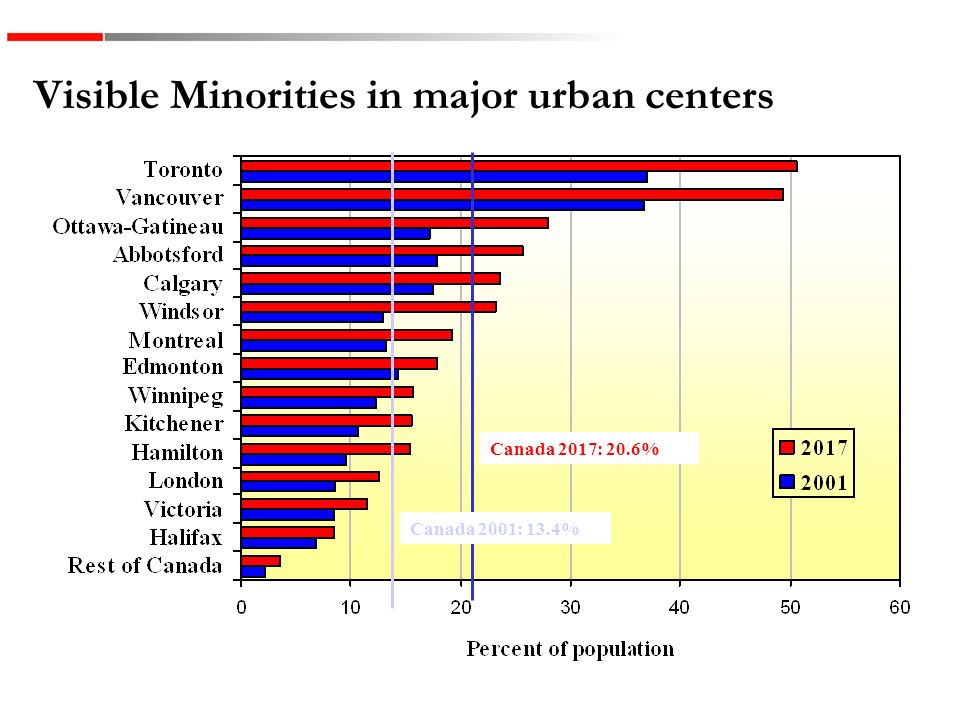 Visible Minorities in major urban centers % Canada 13,4 % Canada 2001: 13.4% Canada 2017: 20.6%