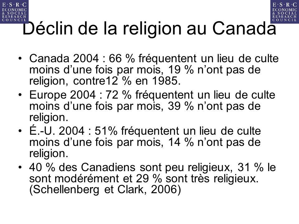 Déclin de la religion au Canada Canada 2004 : 66 % fréquentent un lieu de culte moins dune fois par mois, 19 % nont pas de religion, contre12 % en 1985.