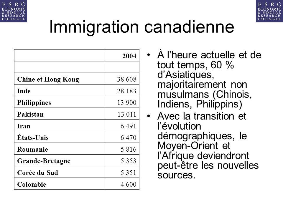 Immigration canadienne À lheure actuelle et de tout temps, 60 % dAsiatiques, majoritairement non musulmans (Chinois, Indiens, Philippins) Avec la transition et lévolution démographiques, le Moyen-Orient et lAfrique deviendront peut-être les nouvelles sources.