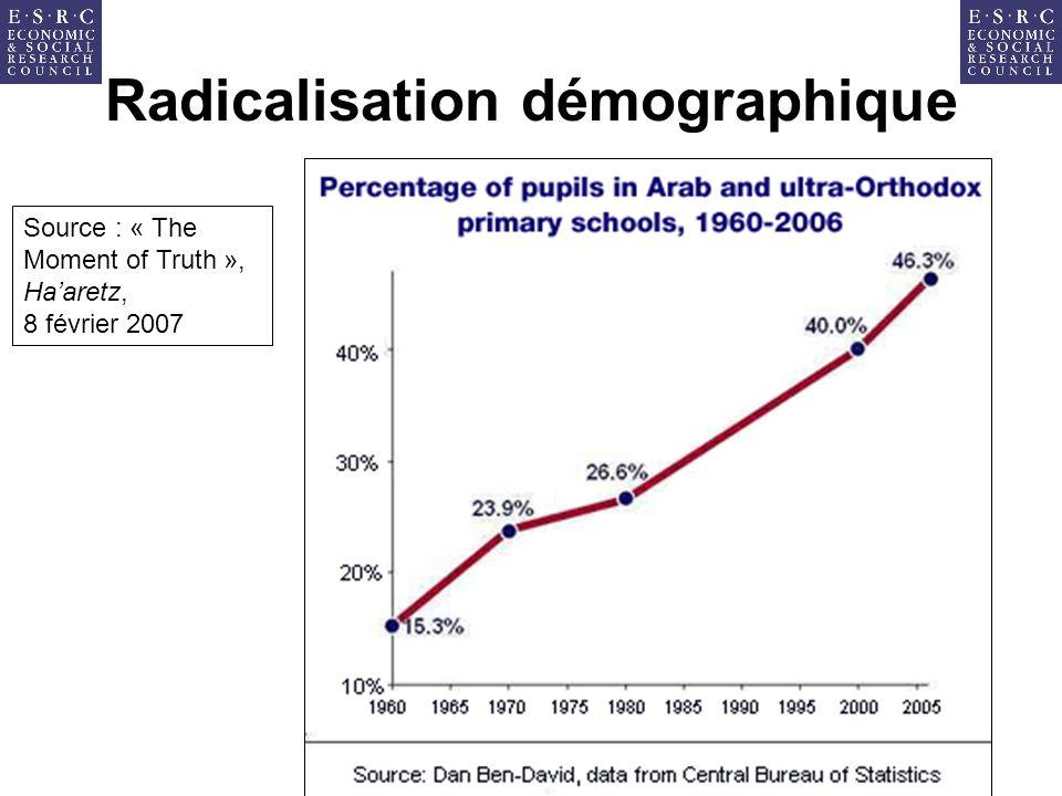 Radicalisation démographique Source : « The Moment of Truth », Haaretz, 8 février 2007
