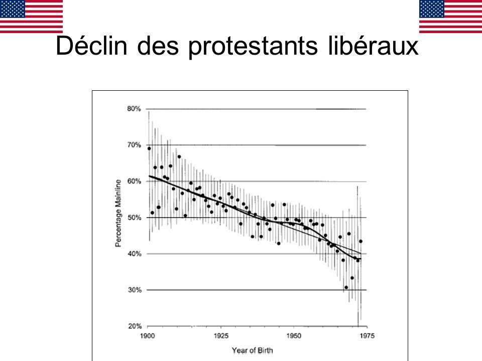 Déclin des protestants libéraux