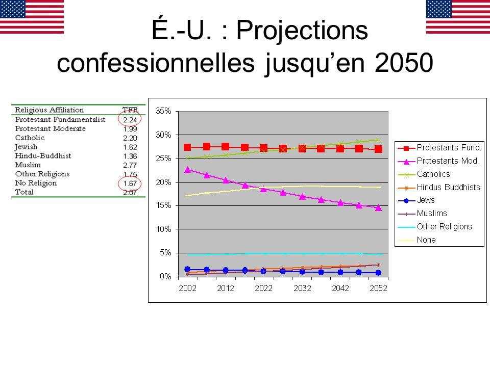 É.-U. : Projections confessionnelles jusquen 2050