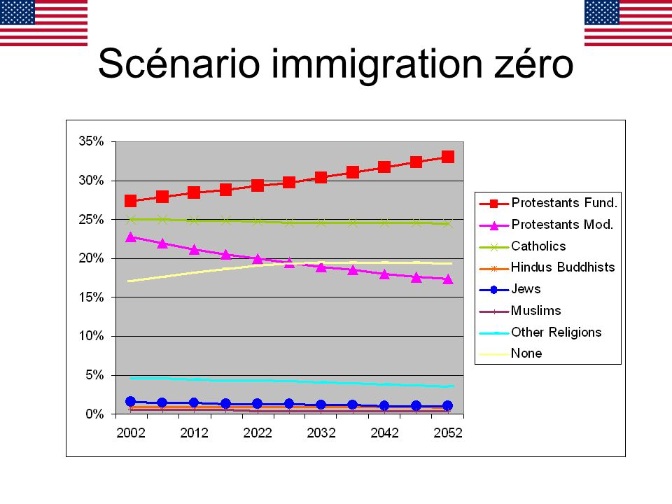Scénario immigration zéro
