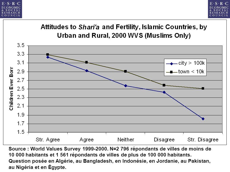 Source : World Values Survey 1999-2000. N=2 796 répondants de villes de moins de 10 000 habitants et 1 561 répondants de villes de plus de 100 000 hab