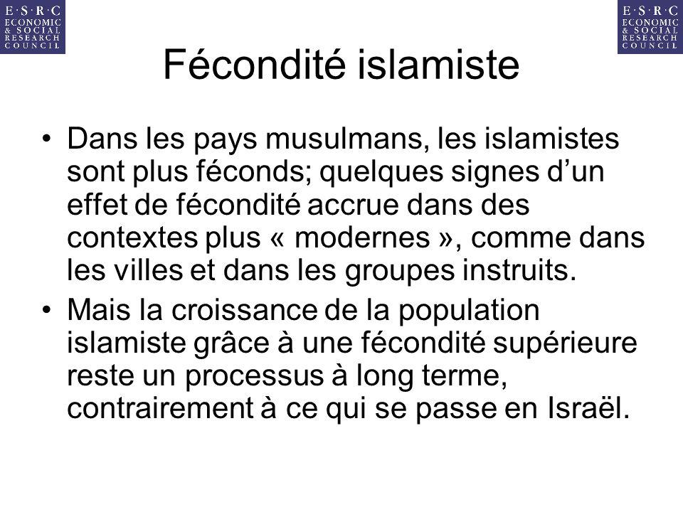 Fécondité islamiste Dans les pays musulmans, les islamistes sont plus féconds; quelques signes dun effet de fécondité accrue dans des contextes plus « modernes », comme dans les villes et dans les groupes instruits.