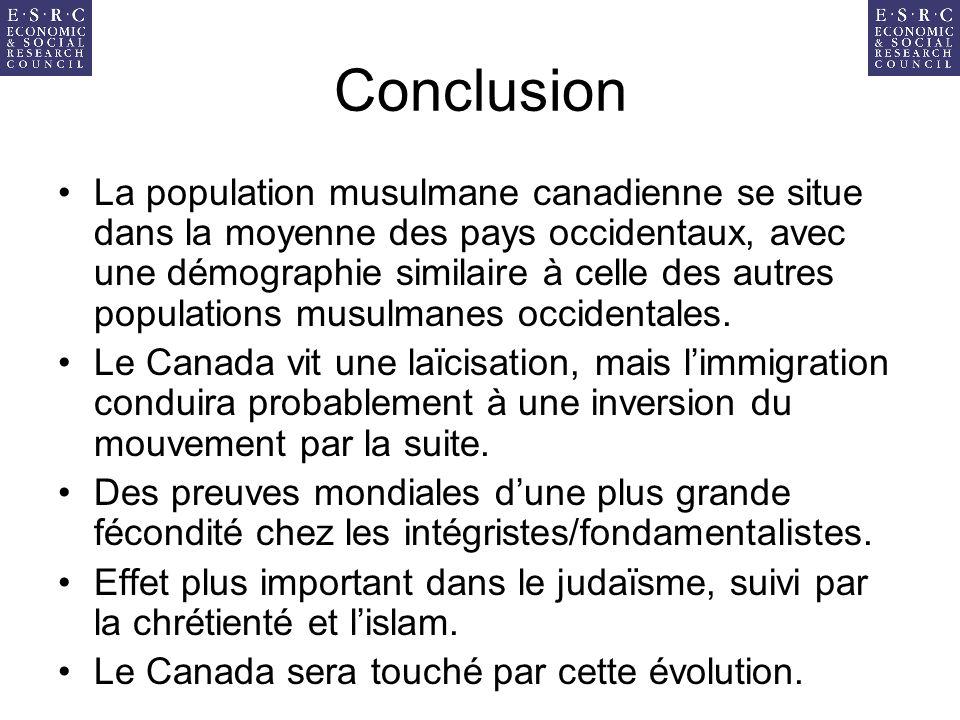 Conclusion La population musulmane canadienne se situe dans la moyenne des pays occidentaux, avec une démographie similaire à celle des autres populations musulmanes occidentales.