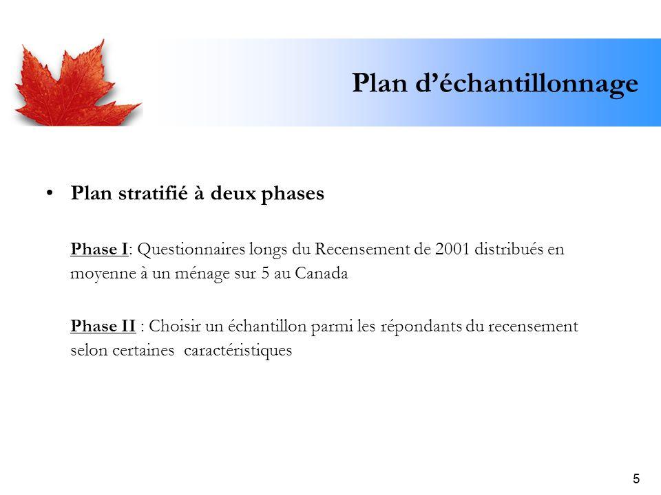 5 Plan déchantillonnage Plan stratifié à deux phases Phase I: Questionnaires longs du Recensement de 2001 distribués en moyenne à un ménage sur 5 au C