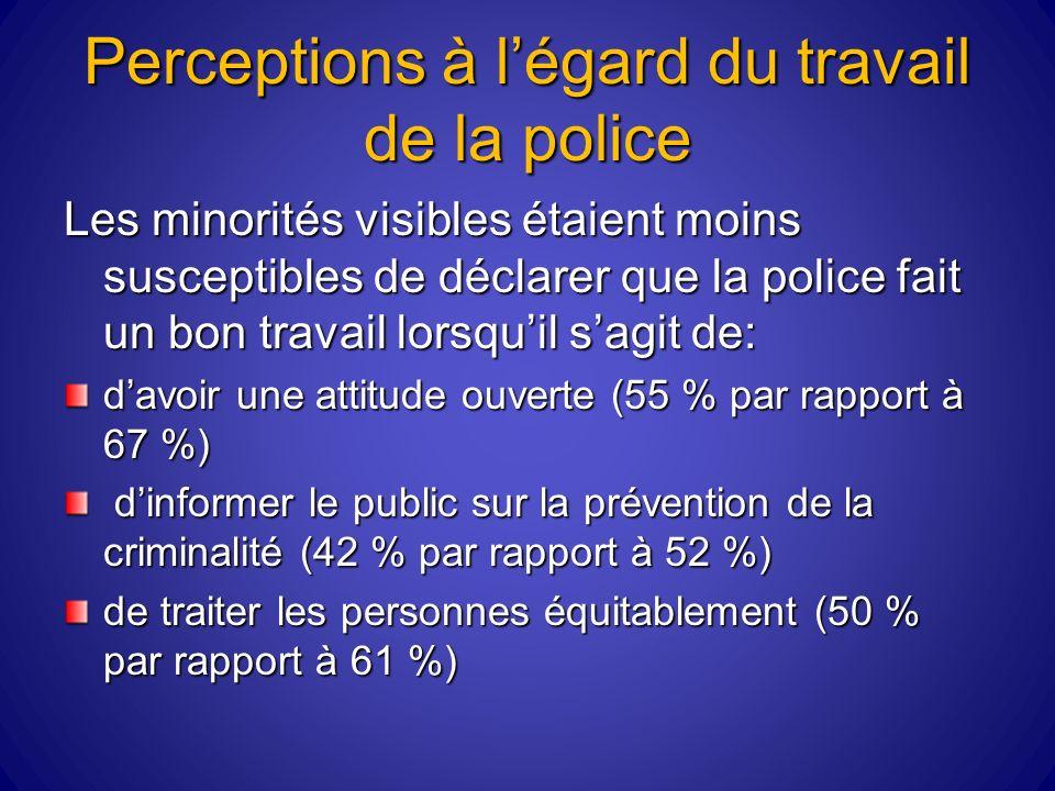 Perceptions à légard du travail de la police Les minorités visibles étaient moins susceptibles de déclarer que la police fait un bon travail lorsquil sagit de: davoir une attitude ouverte (55 % par rapport à 67 %) dinformer le public sur la prévention de la criminalité (42 % par rapport à 52 %) dinformer le public sur la prévention de la criminalité (42 % par rapport à 52 %) de traiter les personnes équitablement (50 % par rapport à 61 %)