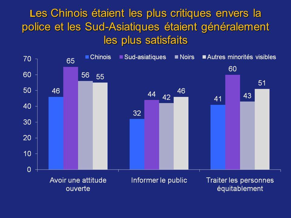 L es Chinois étaient les plus critiques envers la police et les Sud-Asiatiques étaient généralement les plus satisfaits