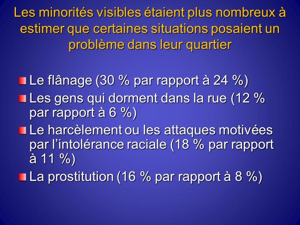 Les minorités visibles étaient plus nombreux à estimer que certaines situations posaient un problème dans leur quartier Le flânage (30 % par rapport à 24 %) Les gens qui dorment dans la rue (12 % par rapport à 6 %) Le harcèlement ou les attaques motivées par lintolérance raciale (18 % par rapport à 11 %) La prostitution (16 % par rapport à 8 %)