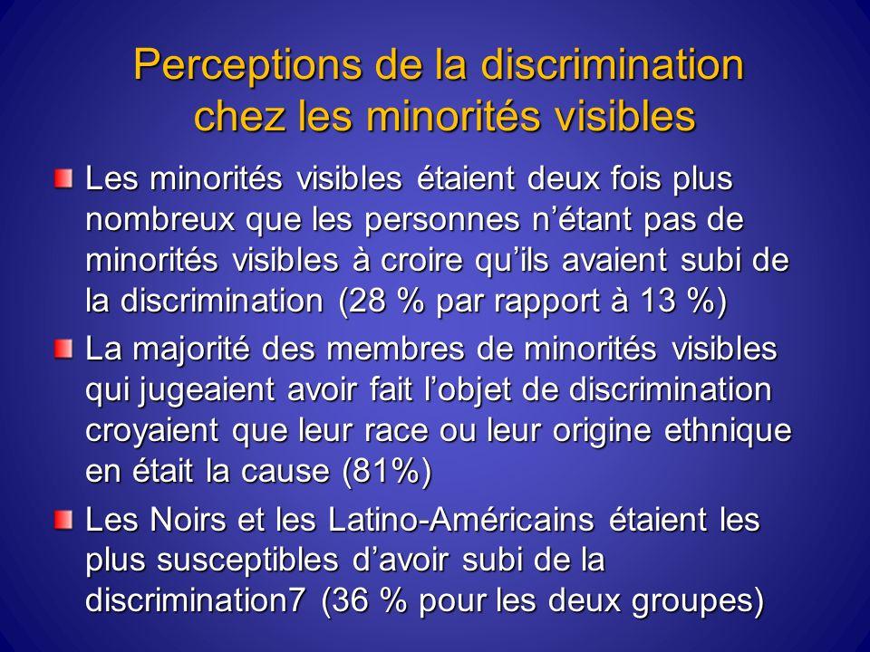 Perceptions de la discrimination chez les minorités visibles Les minorités visibles étaient deux fois plus nombreux que les personnes nétant pas de minorités visibles à croire quils avaient subi de la discrimination (28 % par rapport à 13 %) La majorité des membres de minorités visibles qui jugeaient avoir fait lobjet de discrimination croyaient que leur race ou leur origine ethnique en était la cause (81%) Les Noirs et les Latino-Américains étaient les plus susceptibles davoir subi de la discrimination7 (36 % pour les deux groupes)