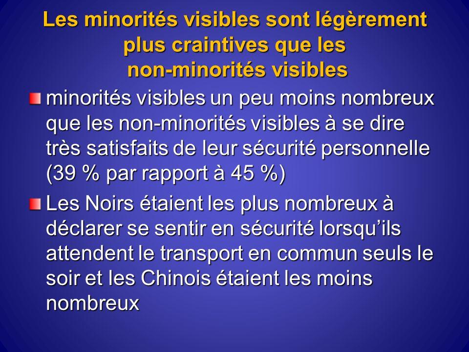 Les minorités visibles sont légèrement plus craintives que les non-minorités visibles minorités visibles un peu moins nombreux que les non-minorités visibles à se dire très satisfaits de leur sécurité personnelle (39 % par rapport à 45 %) Les Noirs étaient les plus nombreux à déclarer se sentir en sécurité lorsquils attendent le transport en commun seuls le soir et les Chinois étaient les moins nombreux