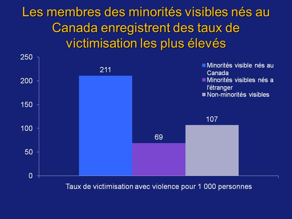 Les membres des minorités visibles nés au Canada enregistrent des taux de victimisation les plus élevés