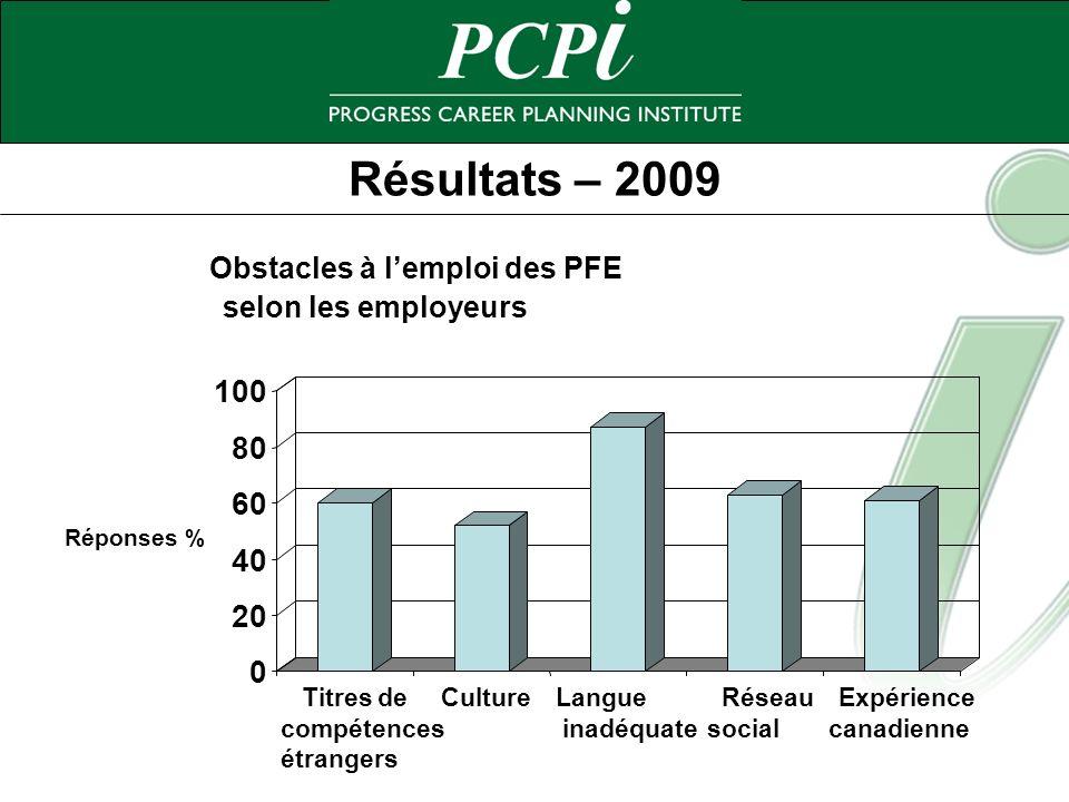 Résultats – 2009 0 20 40 60 80 100 Réponses % Titres de compétences étrangers CultureLangue inadéquate Réseau social Expérience canadienne Obstacles à