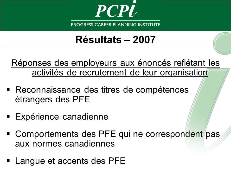 Résultats – 2007 Réponses des employeurs aux énoncés reflétant les activités de recrutement de leur organisation Reconnaissance des titres de compéten
