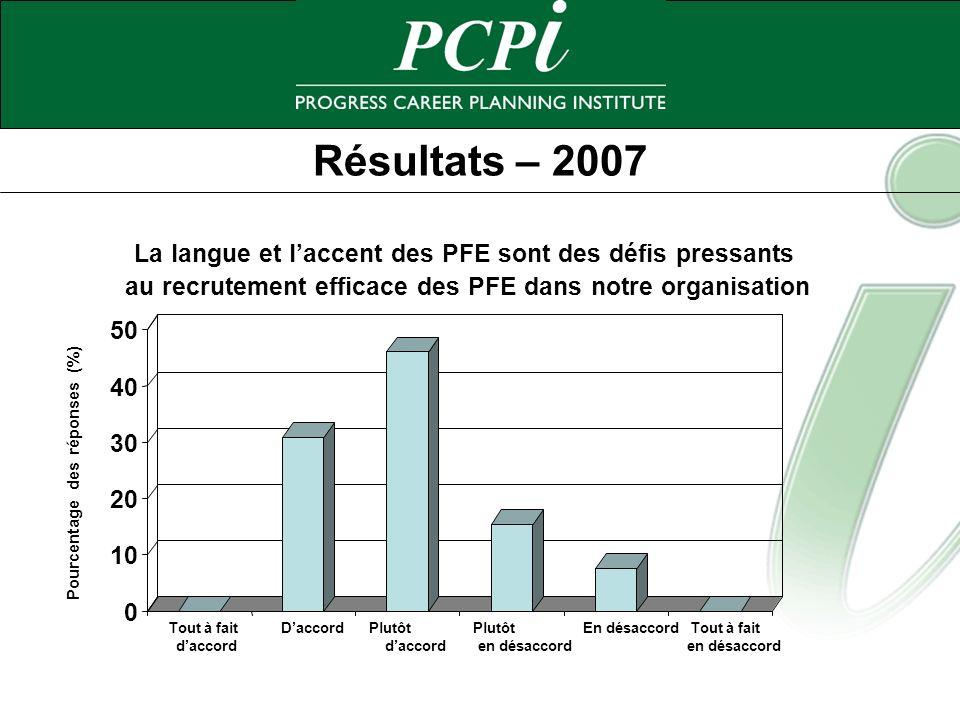 Résultats – 2007 0 10 20 30 40 50 Pourcentage des réponses (%) Tout à fait daccord DaccordPlutôt daccord Plutôt en désaccord En désaccordTout à fait e
