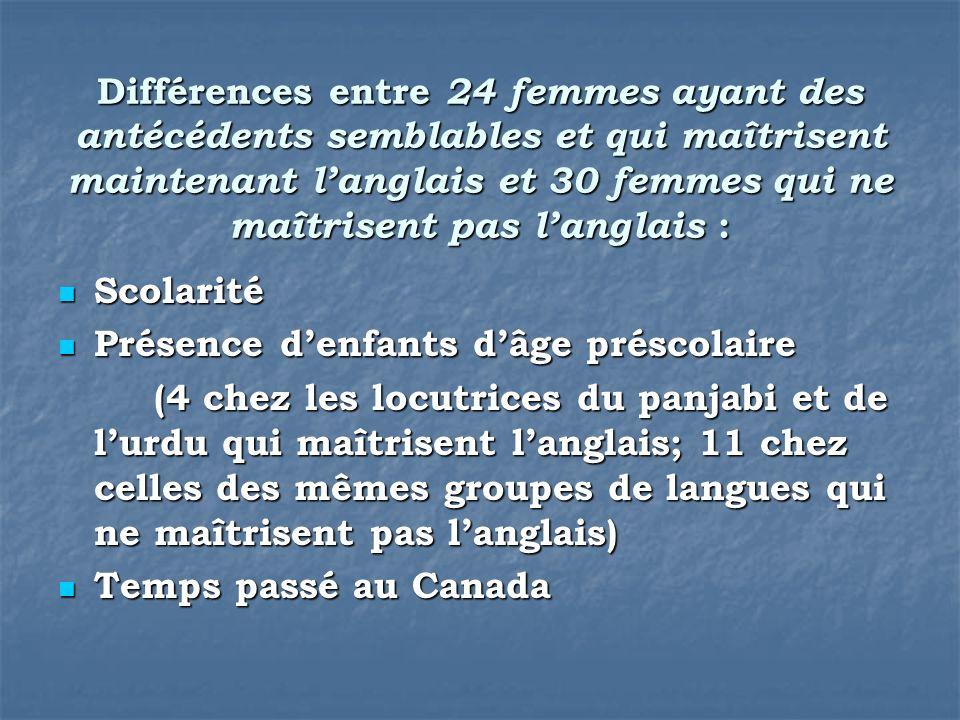 Différences entre 24 femmes ayant des antécédents semblables et qui maîtrisent maintenant langlais et 30 femmes qui ne maîtrisent pas langlais : Scola