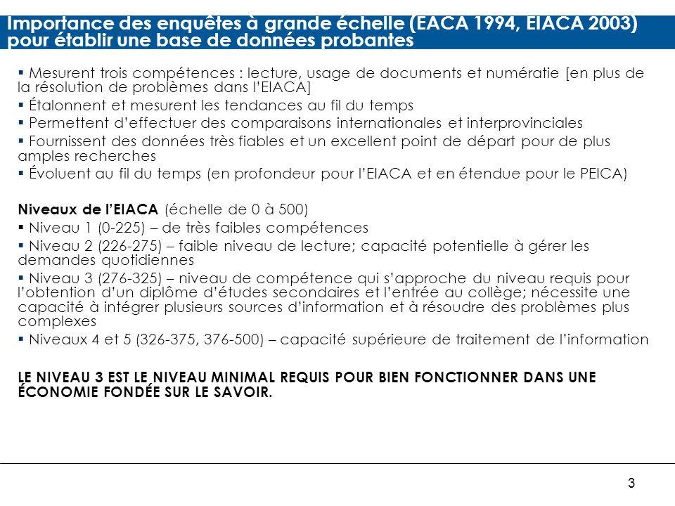 3 Importance des enquêtes à grande échelle (EACA 1994, EIACA 2003) pour établir une base de données probantes Mesurent trois compétences : lecture, usage de documents et numératie [en plus de la résolution de problèmes dans lEIACA] Étalonnent et mesurent les tendances au fil du temps Permettent deffectuer des comparaisons internationales et interprovinciales Fournissent des données très fiables et un excellent point de départ pour de plus amples recherches Évoluent au fil du temps (en profondeur pour lEIACA et en étendue pour le PEICA) Niveaux de lEIACA (échelle de 0 à 500) Niveau 1 (0-225) – de très faibles compétences Niveau 2 (226-275) – faible niveau de lecture; capacité potentielle à gérer les demandes quotidiennes Niveau 3 (276-325) – niveau de compétence qui sapproche du niveau requis pour lobtention dun diplôme détudes secondaires et lentrée au collège; nécessite une capacité à intégrer plusieurs sources dinformation et à résoudre des problèmes plus complexes Niveaux 4 et 5 (326-375, 376-500) – capacité supérieure de traitement de linformation LE NIVEAU 3 EST LE NIVEAU MINIMAL REQUIS POUR BIEN FONCTIONNER DANS UNE ÉCONOMIE FONDÉE SUR LE SAVOIR.