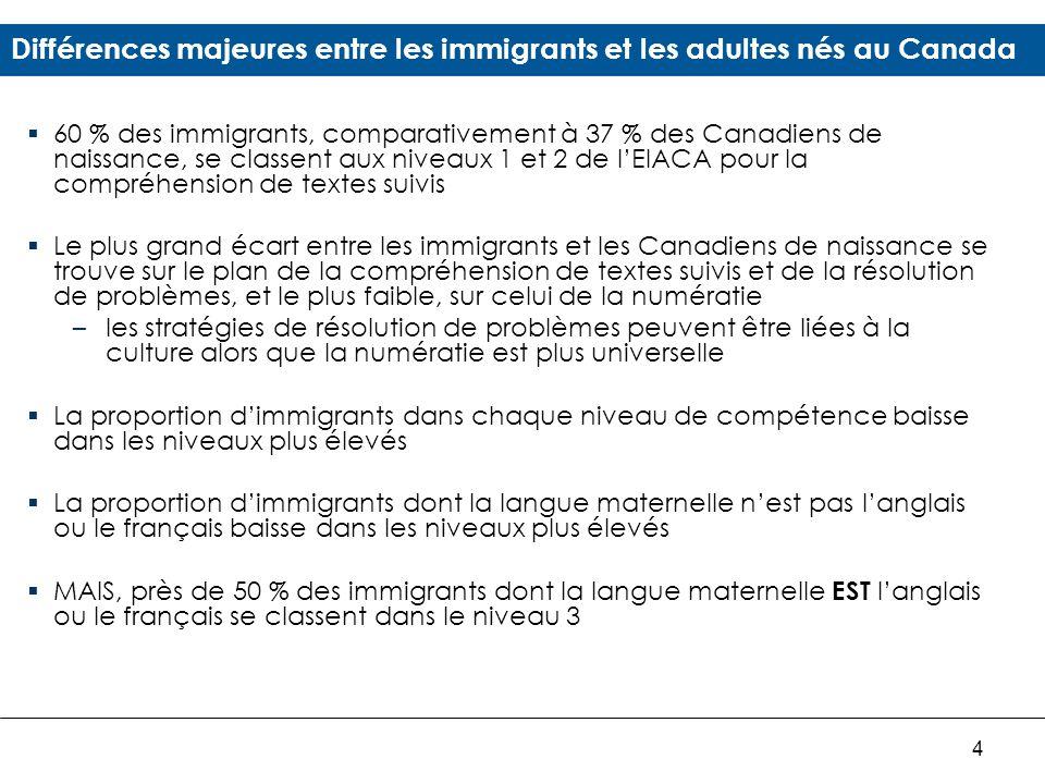 4 Différences majeures entre les immigrants et les adultes nés au Canada 60 % des immigrants, comparativement à 37 % des Canadiens de naissance, se classent aux niveaux 1 et 2 de lEIACA pour la compréhension de textes suivis Le plus grand écart entre les immigrants et les Canadiens de naissance se trouve sur le plan de la compréhension de textes suivis et de la résolution de problèmes, et le plus faible, sur celui de la numératie –les stratégies de résolution de problèmes peuvent être liées à la culture alors que la numératie est plus universelle La proportion dimmigrants dans chaque niveau de compétence baisse dans les niveaux plus élevés La proportion dimmigrants dont la langue maternelle nest pas langlais ou le français baisse dans les niveaux plus élevés MAIS, près de 50 % des immigrants dont la langue maternelle EST langlais ou le français se classent dans le niveau 3