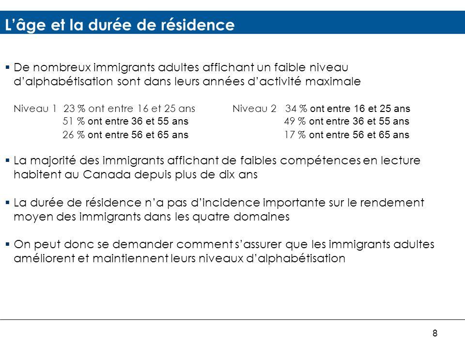 8 Lâge et la durée de résidence De nombreux immigrants adultes affichant un faible niveau dalphabétisation sont dans leurs années dactivité maximale Niveau 1 23 % ont entre 16 et 25 ans Niveau 2 34 % ont entre 16 et 25 ans 51 % ont entre 36 et 55 ans 49 % ont entre 36 et 55 ans 26 % ont entre 56 et 65 ans 17 % ont entre 56 et 65 ans La majorité des immigrants affichant de faibles compétences en lecture habitent au Canada depuis plus de dix ans La durée de résidence na pas dincidence importante sur le rendement moyen des immigrants dans les quatre domaines On peut donc se demander comment sassurer que les immigrants adultes améliorent et maintiennent leurs niveaux dalphabétisation